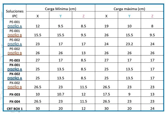 1.1  - 1 - Cajas isotérmicas