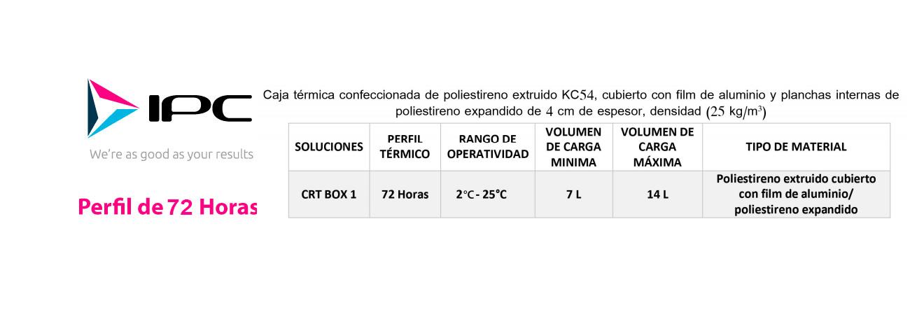 info72Horas  - info72Horas - Cajas isotérmicas