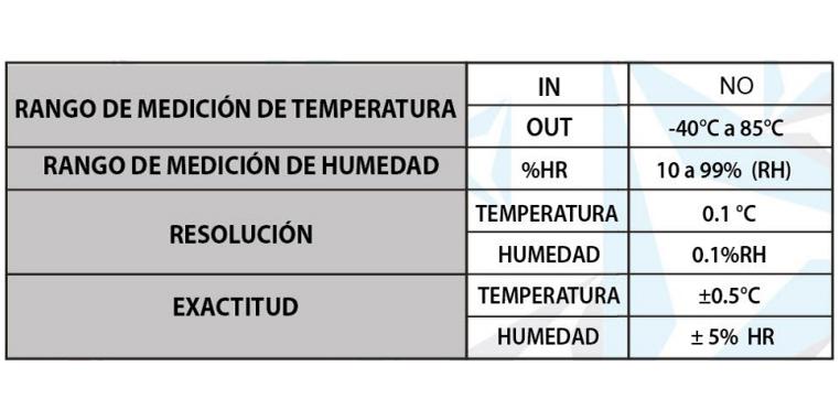 GSP-6 DATA LOGGER DE T° Y %HRdesc venta de termohigrometros - GSP 6 DATA LOGGER DE T   Y HRdesc 1 - Venta de termohigrometros – Instrumentos, monitores y registradores